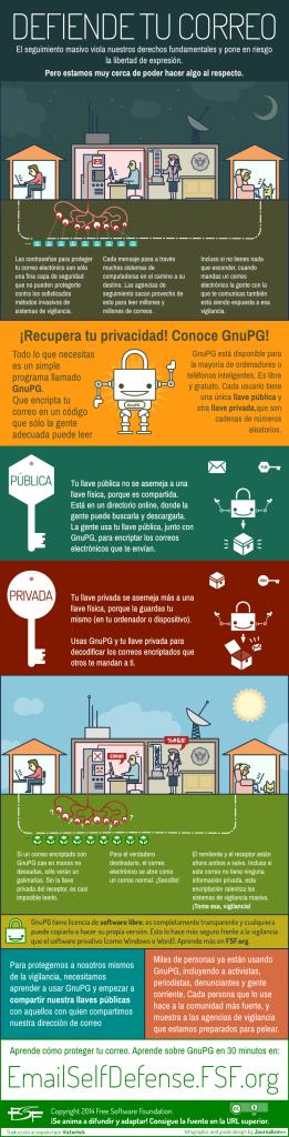 gnupg-infographic-es1