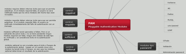 PAM Pluggable Authentication Modules