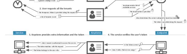 Servicio de identificación en OpenStack