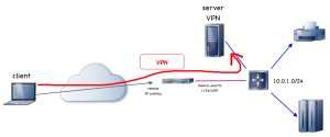 OpenVPN con easy-rsa